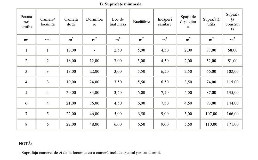 Tabel din Anxa de la Legea Locuinței privind suprafețele minimale