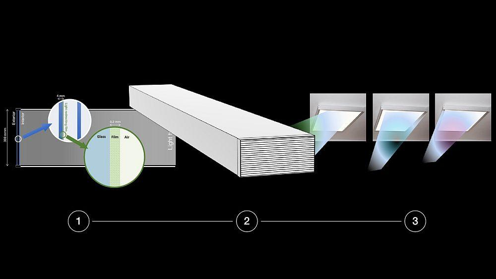 Componentele sistemului de iluminat Smart Daylight Management de la BASF