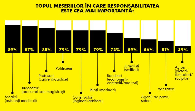 Topul profesiilor responsabile conform unui sondaj realizat de Raiffeisen Bank.