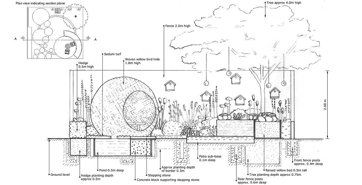 După o primă schiță urmează în proiectarea unei grădini planșele tehnice, care țin cont de infrastructură - iluminat, alimentare cu apă, dar și de adâncimea la care trebuie plantate fiecare din soiurile alese pentru spațiul grădinii. În funcție de toate aceste date se stabilesc nu doar produsele necesare, ci și utilajele și unelte necesare.